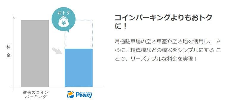 peasyのメリット1