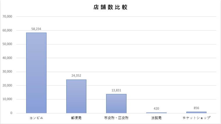 収入印紙の購入場所、店舗数比較データ