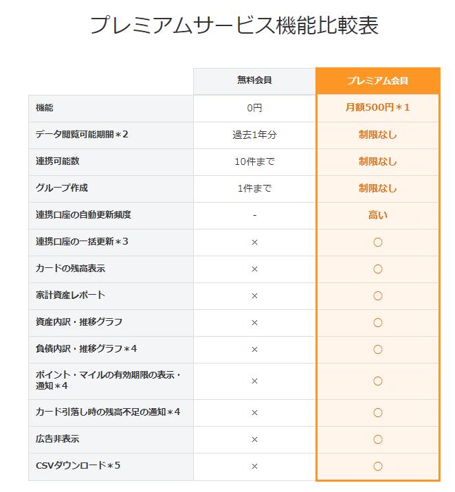 プレミアムサービス機能比較表