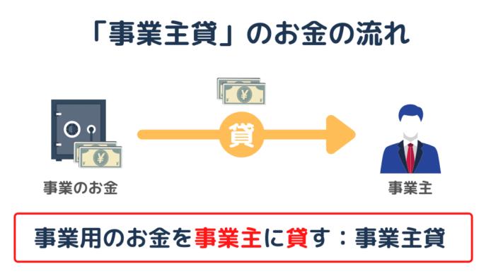 事業主貸のお金の流れ