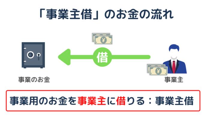 事業主借のお金の流れ