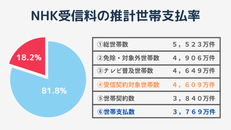 NHK受信料支払委率