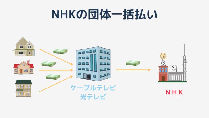 NHKの団体一括払い
